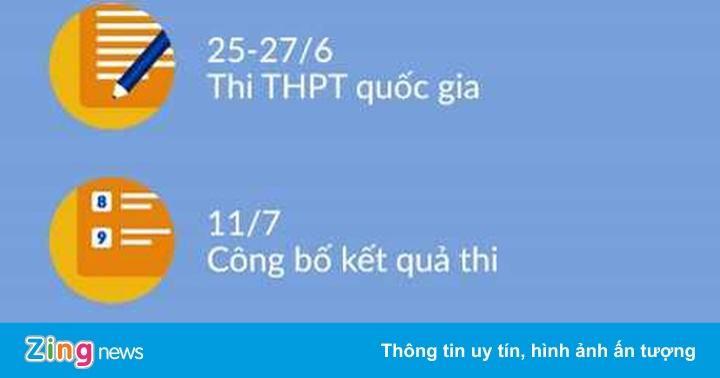 Những mốc thời gian quan trọng của kỳ thi THPT quốc gia 2018